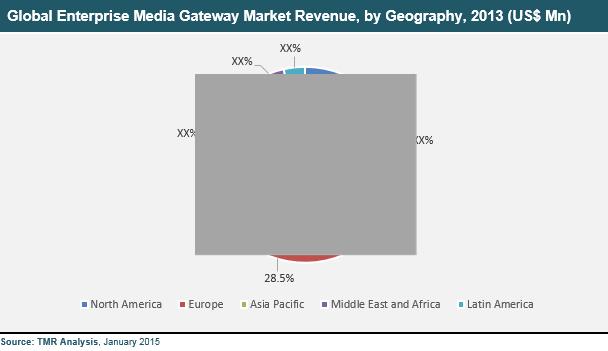 enterprise-media-gateway-2016-market