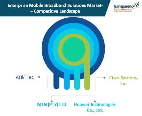 enterprise mobile broadband solutions competition landscape