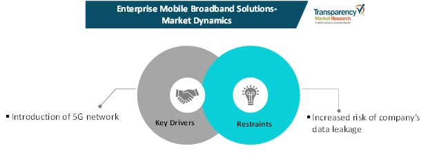 enterprise mobile broadband solutions market dynamics