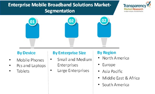 enterprise mobile broadband solutions market research scope