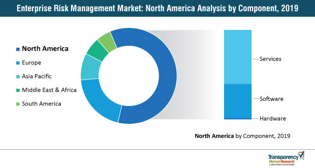 enterprise risk management market north america