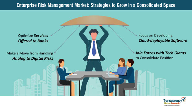 Enterprise Risk Management  Market