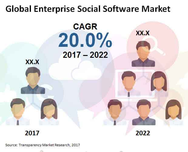 enterprise social software market