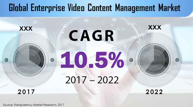 enterprise video content management market
