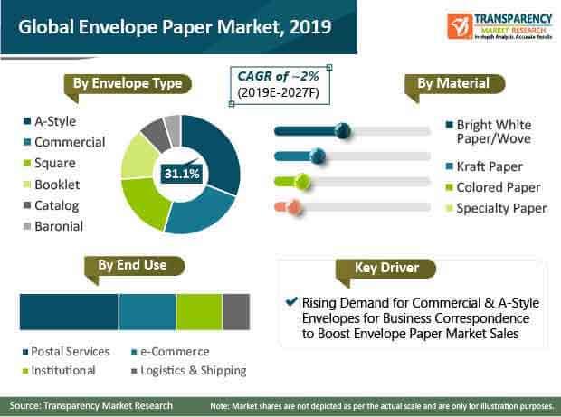 envelope paper market 01