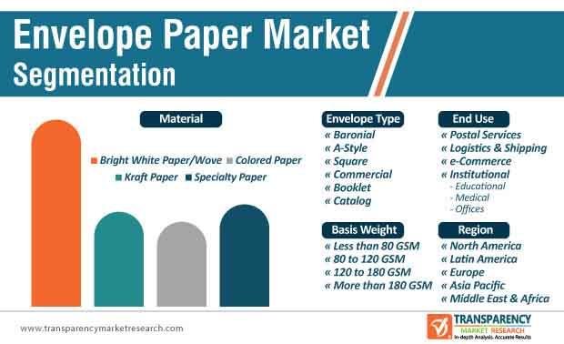 envelope paper market segmentation