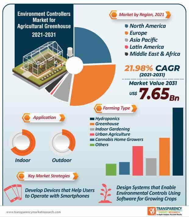 environment controllers market for agricultural greenhouse infographic