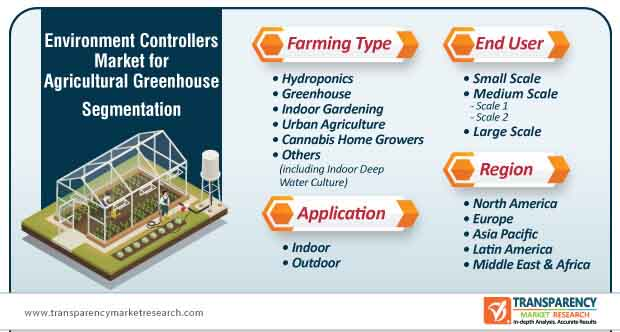 environment controllers market for agricultural greenhouse segmentation