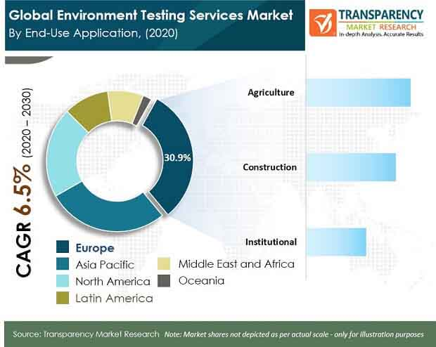 environment testing services market