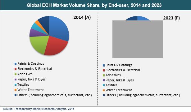 epichlorohydrin-market