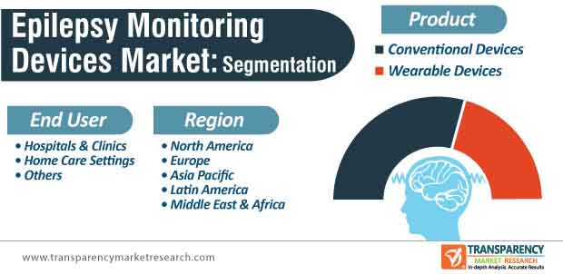 epilepsy monitoring devices market segmentation