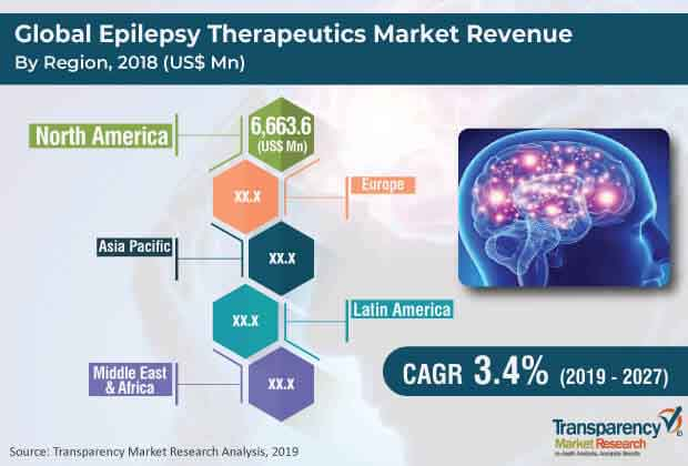 Epilepsy Therapeutics  Market Insights, Trends & Growth Outlook