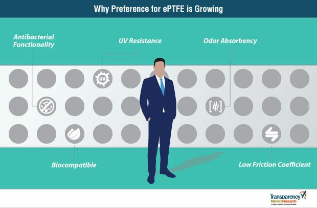 eptfe market strategy