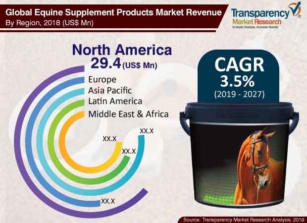 equine supplement products market