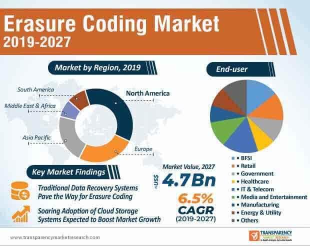 erasure coding market infographic