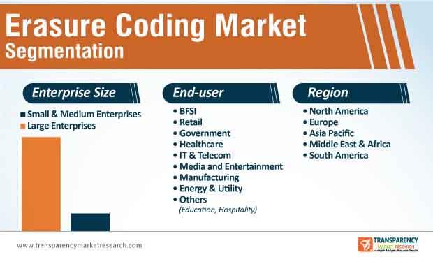 erasure coding market segmentation