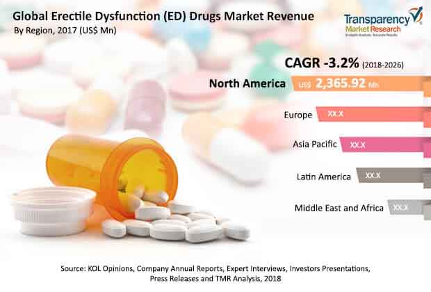 Erectile Dysfunction (ED) Drugs  Market Insights, Trends & Growth Outlook