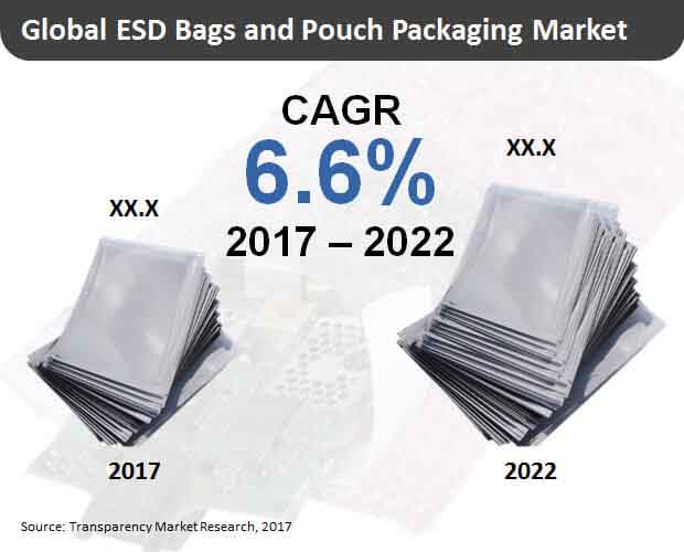 esd bags pouch packaging market