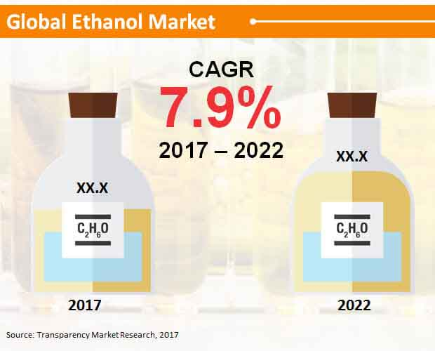 ethanol market