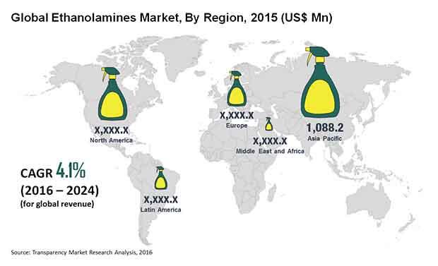 ethanolamines-market