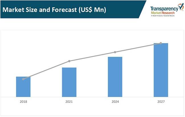 ethernet access device market
