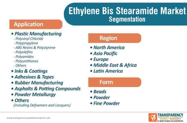 ethylene bis stearamide market segmentation
