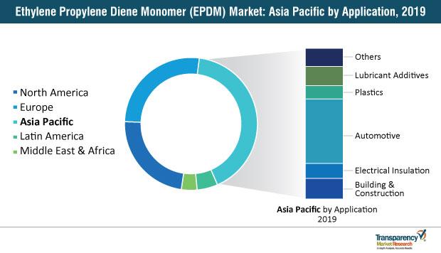 ethylene propylene diene monomer epdm market asia pacificby application 2019
