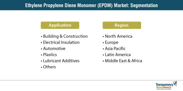 ethylene propylene diene monomer epdm market segmentation