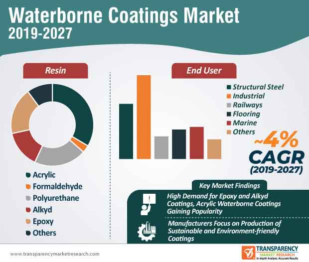 europe africa waterborne coatings market infographic