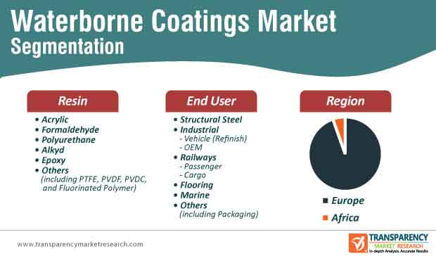 europe africa waterborne coatings market segmentation