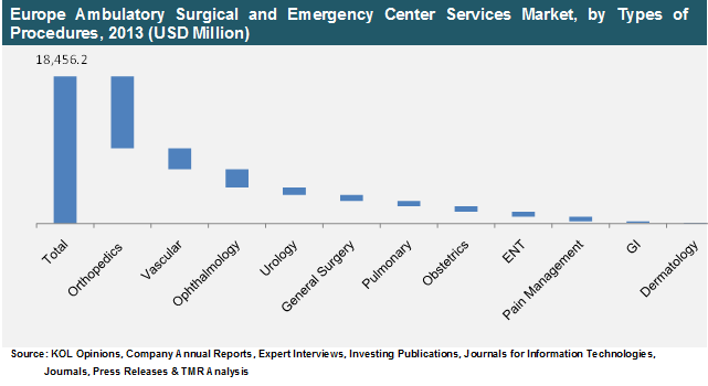 europe-ambulatory-surgical-emergency-center-services-market