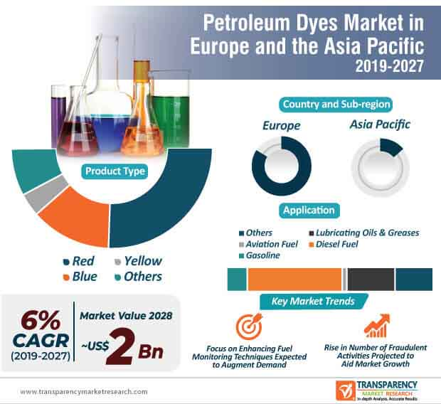Europe and Asia Pacific Petroleum Dyes  Market Insights, Trends & Growth Outlook