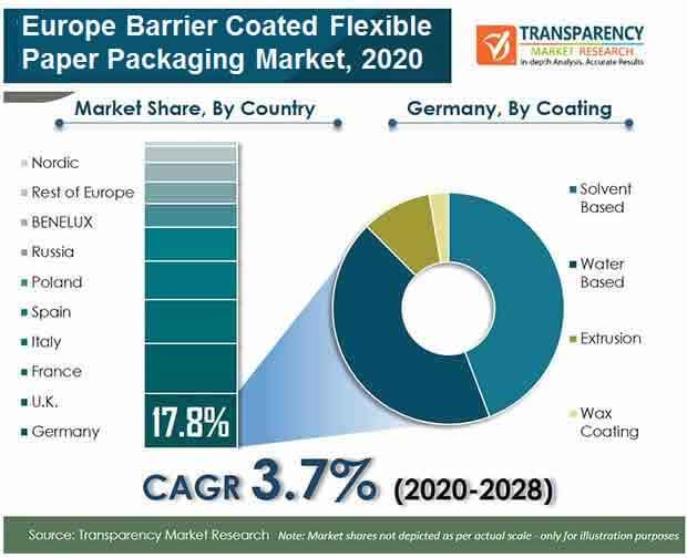 europe barrier coated flexible paper packaging market
