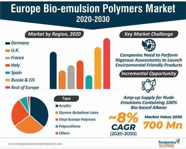 europe bio emulsion polymers market infographic