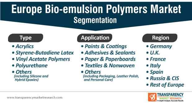 europe bio emulsion polymers market segmentation