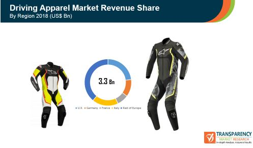 Driving Apparel  Market Insights, Trends & Growth Outlook