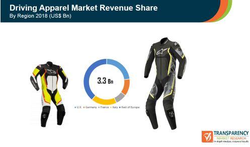 europe driving apparel market revenue share
