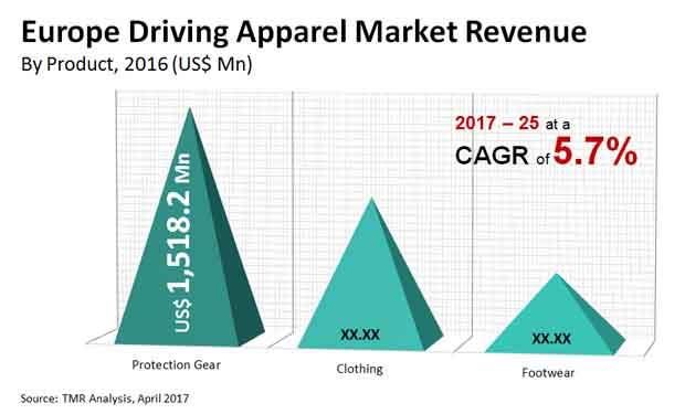 Europe Driving Apparel Market