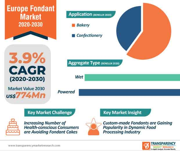 europe fondant market infographic