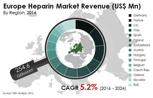 europe-heparin-market