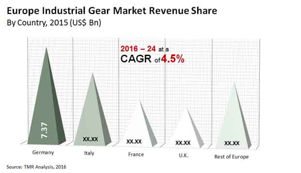 europe industrial gear market