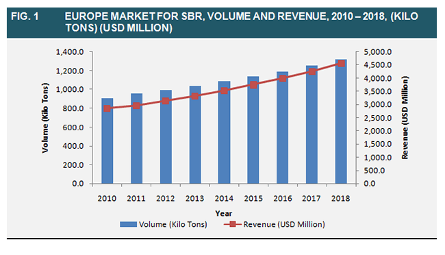 europe-market-for-sbr-volume-and-revenue-2010-2018
