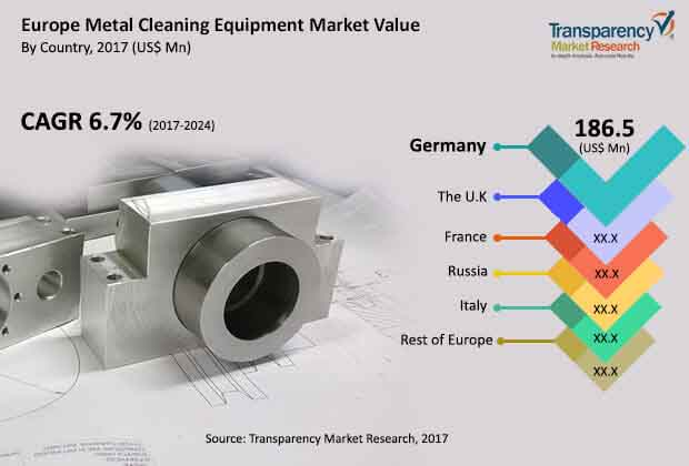 europe metal cleaning equipment market