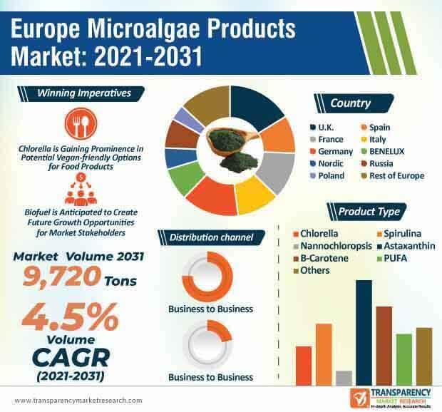 europe microalgae products market infographic