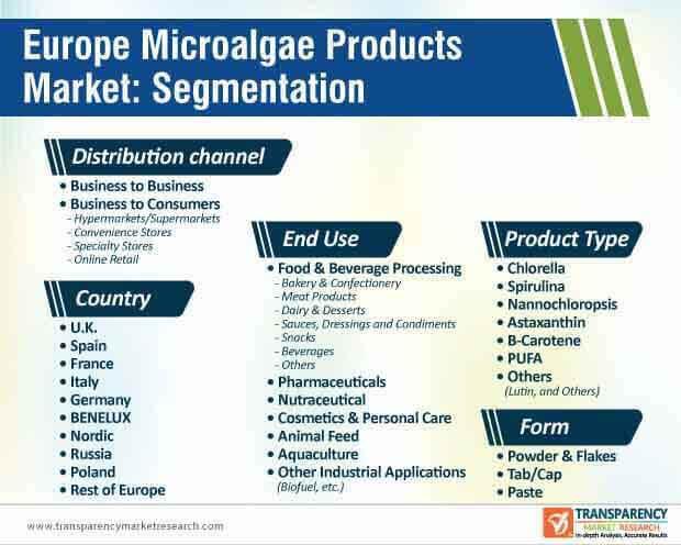 europe microalgae products market segmentation