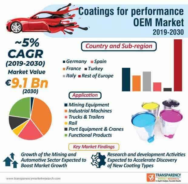 europe performance oem coatings market infographic