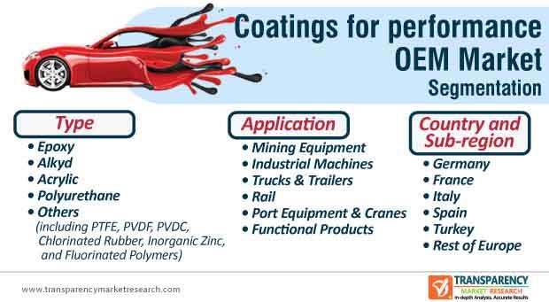 europe performance oem coatings markets segmentation