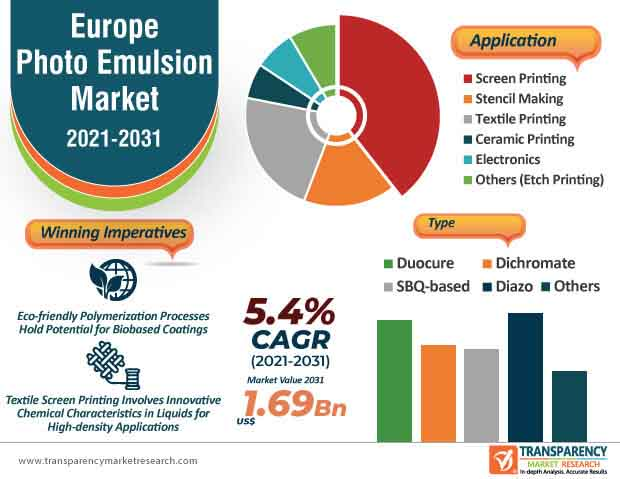 europe photo emulsion market infographic