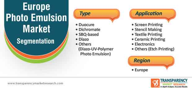 europe photo emulsion market segmentation