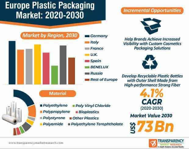 europe plastic packaging market infographic